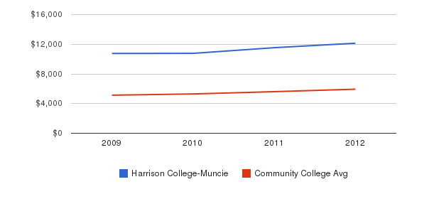Harrison College-Muncie In-State Tuition Fees&nbsp(2009-2012)