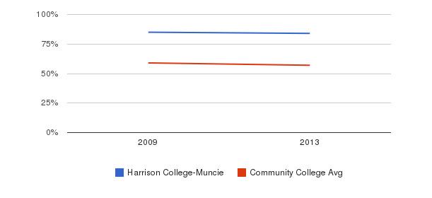 Harrison College-Muncie White&nbsp(2009-2013)