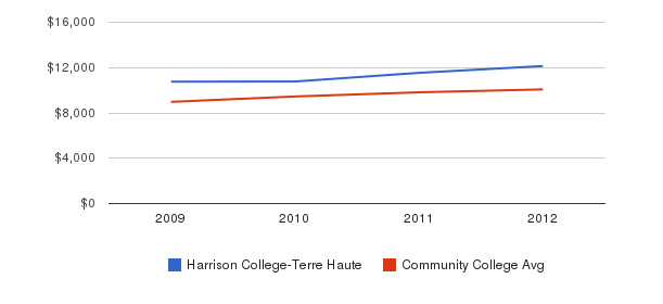 Harrison College-Terre Haute Out-State Tuition Fees&nbsp(2009-2012)