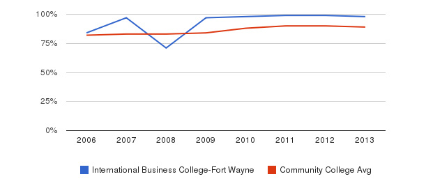 International Business College-Fort Wayne % Students Receiving Some Financial Aid&nbsp(2006-2013)