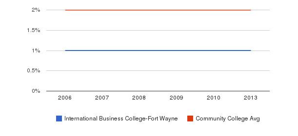 International Business College-Fort Wayne Asian&nbsp(2006-2013)