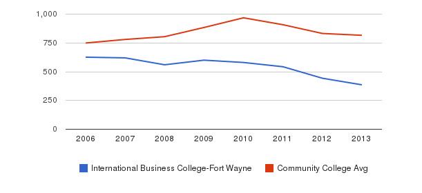 International Business College-Fort Wayne Full-Time Students&nbsp(2006-2013)