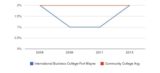 International Business College-Fort Wayne More&nbsp(2008-2013)