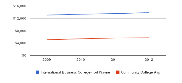 International Business College-Fort Wayne In-State Tuition Fees&nbsp(2009-2012)