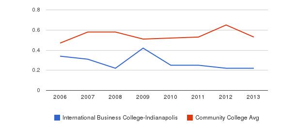 International Business College-Indianapolis Diversity Score&nbsp(2006-2013)