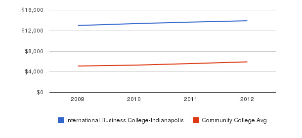 International Business College-Indianapolis In-State Tuition Fees&nbsp(2009-2012)