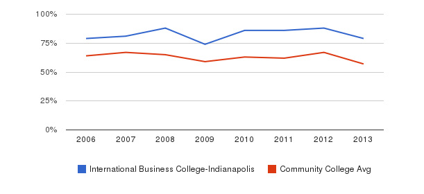 International Business College-Indianapolis White&nbsp(2006-2013)