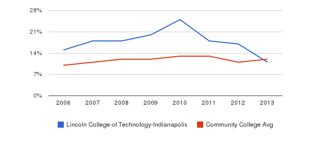 Lincoln College of Technology-Indianapolis Black&nbsp(2006-2013)