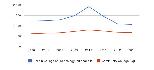 Lincoln College of Technology-Indianapolis Full-Time Students&nbsp(2006-2013)