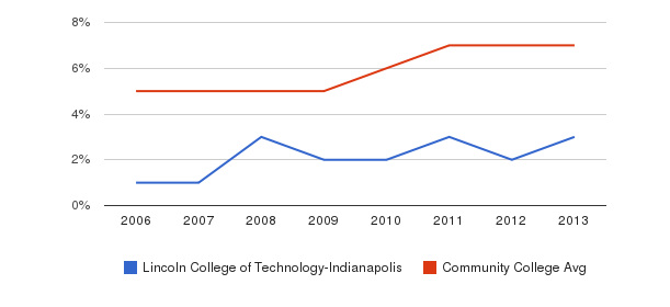 Lincoln College of Technology-Indianapolis Hispanic&nbsp(2006-2013)