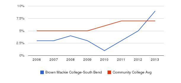 Brown Mackie College-South Bend Hispanic&nbsp(2006-2013)