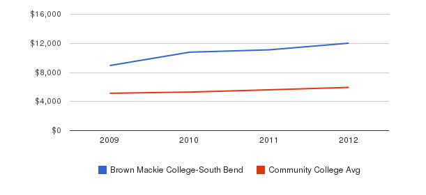 Brown Mackie College-South Bend In-State Tuition Fees&nbsp(2009-2012)