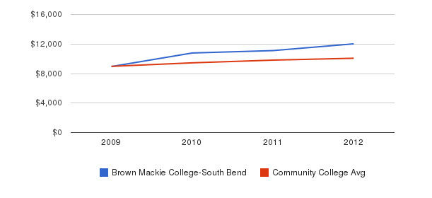 Brown Mackie College-South Bend Out-State Tuition Fees&nbsp(2009-2012)