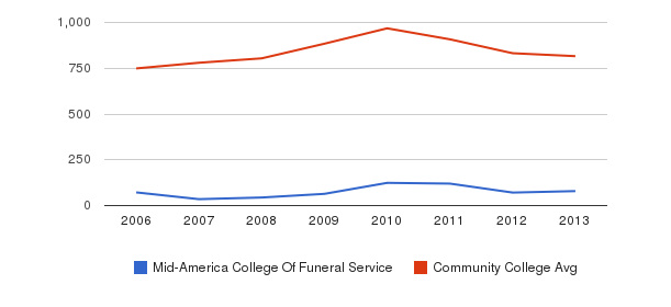 Mid-America College Of Funeral Service Full-Time Students&nbsp(2006-2013)