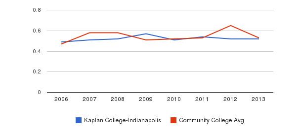 Kaplan College-Indianapolis Diversity Score&nbsp(2006-2013)