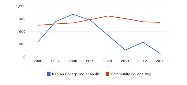 Kaplan College-Indianapolis Full-Time Students&nbsp(2006-2013)