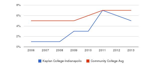 Kaplan College-Indianapolis Hispanic&nbsp(2006-2013)
