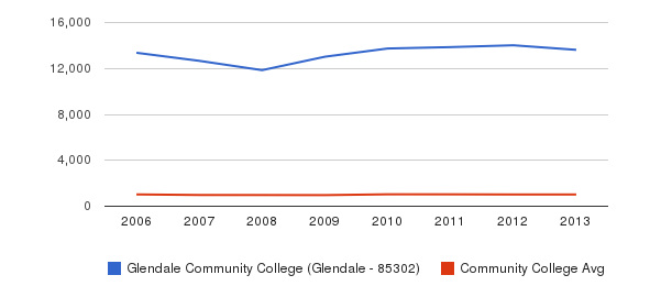 Glendale Community College (Glendale - 85302) Part-Time Students&nbsp(2006-2013)