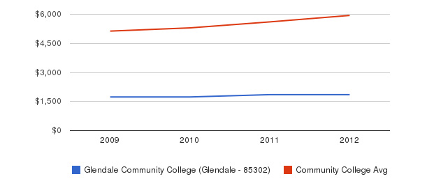 Glendale Community College (Glendale - 85302) In-State Tuition Fees&nbsp(2009-2012)