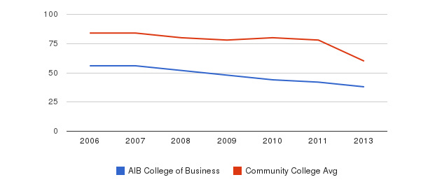 AIB College of Business Total Faculty&nbsp(2006-2013)