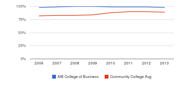 AIB College of Business % Students Receiving Some Financial Aid&nbsp(2006-2013)