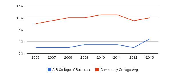 AIB College of Business Black&nbsp(2006-2013)