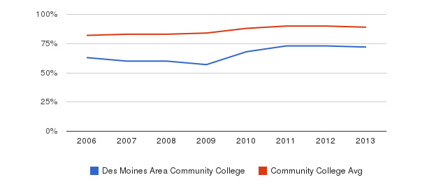 Des Moines Area Community College % Students Receiving Some Financial Aid&nbsp(2006-2013)