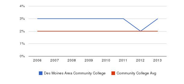 Des Moines Area Community College Asian&nbsp(2006-2013)