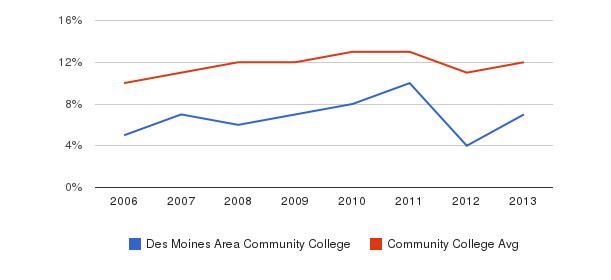 Des Moines Area Community College Black&nbsp(2006-2013)