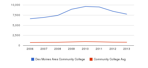 Des Moines Area Community College Full-Time Students&nbsp(2006-2013)
