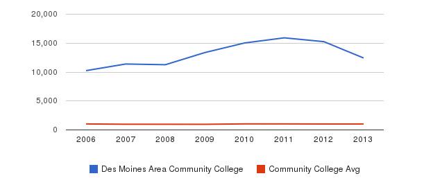 Des Moines Area Community College Part-Time Students&nbsp(2006-2013)