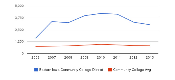 Eastern Iowa Community College District Full-Time Students&nbsp(2006-2013)
