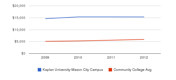 Kaplan University-Mason City Campus In-State Tuition Fees&nbsp(2009-2012)