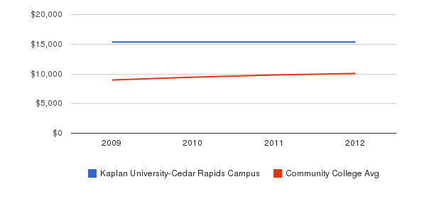 Kaplan University-Cedar Rapids Campus Out-State Tuition Fees&nbsp(2009-2012)