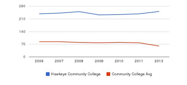 Hawkeye Community College Total Faculty&nbsp(2006-2013)