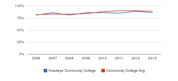 Hawkeye Community College % Students Receiving Some Financial Aid&nbsp(2006-2013)