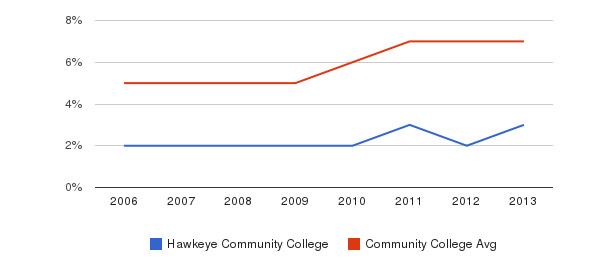 Hawkeye Community College Hispanic&nbsp(2006-2013)