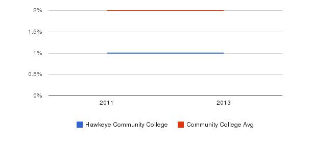 Hawkeye Community College More&nbsp(2011-2013)
