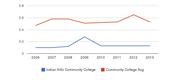 Indian Hills Community College Diversity Score&nbsp(2006-2013)