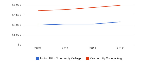 Indian Hills Community College In-State Tuition Fees&nbsp(2009-2012)