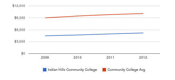 Indian Hills Community College Out-State Tuition Fees&nbsp(2009-2012)