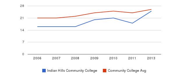 Indian Hills Community College student staff&nbsp(2006-2013)