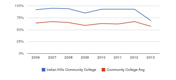 Indian Hills Community College White&nbsp(2006-2013)