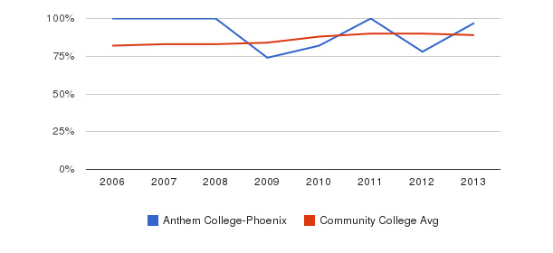 Anthem College-Phoenix % Students Receiving Some Financial Aid&nbsp(2006-2013)