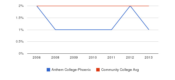 Anthem College-Phoenix Asian&nbsp(2006-2013)