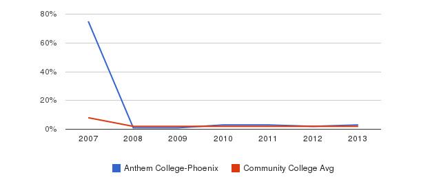 Anthem College-Phoenix More&nbsp(2007-2013)