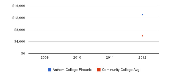 Anthem College-Phoenix In-State Tuition Fees&nbsp(2009-2012)