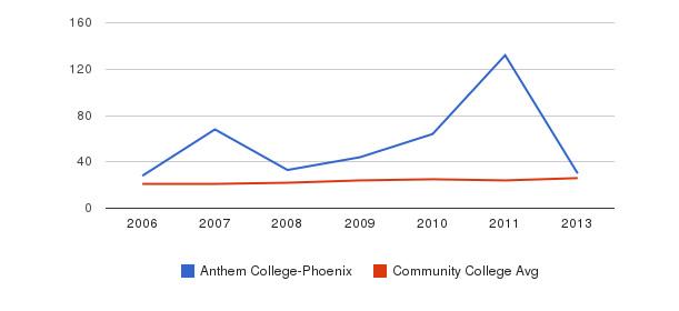 Anthem College-Phoenix student staff&nbsp(2006-2013)