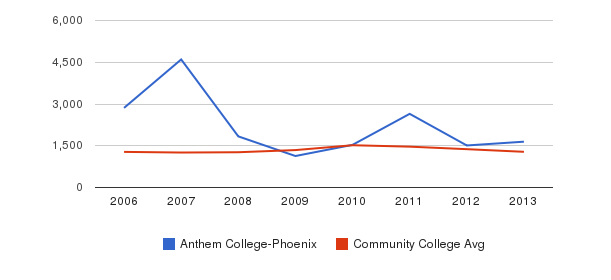 Anthem College-Phoenix Total Enrollment&nbsp(2006-2013)