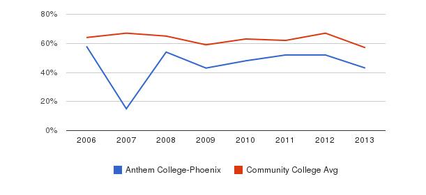 Anthem College-Phoenix White&nbsp(2006-2013)